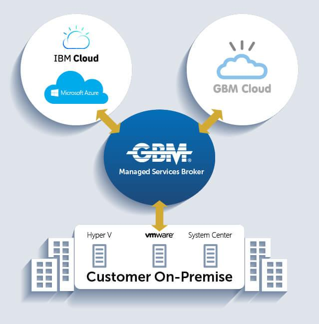 The power Of IBM Cloud